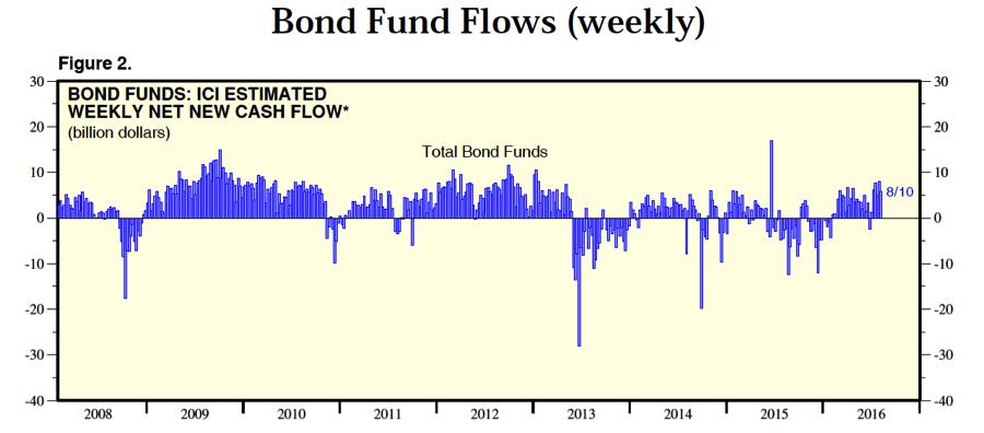 bond fudn flows